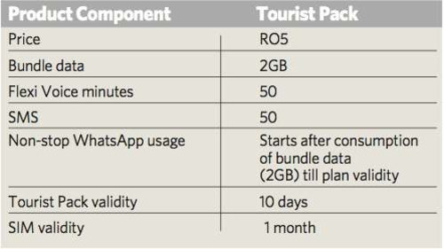 Omantel launches 'Tourist Pack' to enrich tourism