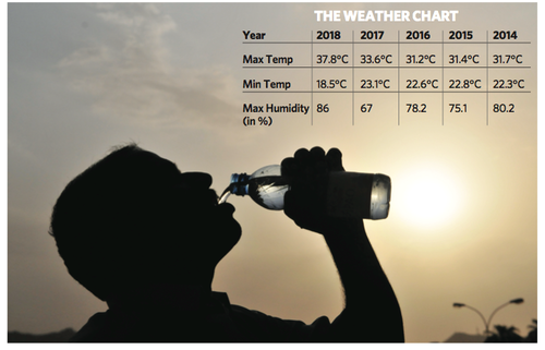Mercury rising: For Oman, 2018 hottest year in the last decade